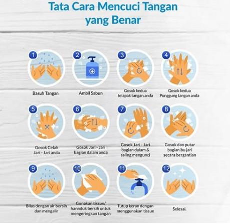 Tahapan Cuci Tangan